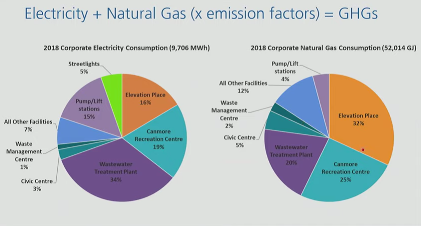 Pie charts depict the Town of Canmore's building usage of both electricity and natural gas. SUBMITTED.