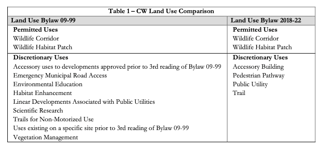 The change in uses from the previous Land Use Bylaw to the bylaw currently in effect for the conservation of wildlands (CW) district.