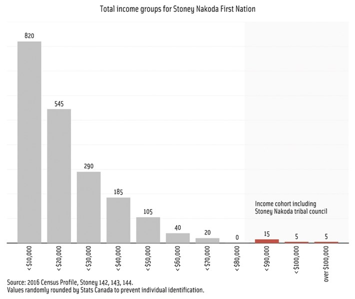 Total income groups for Stoney Nakoda First Nation