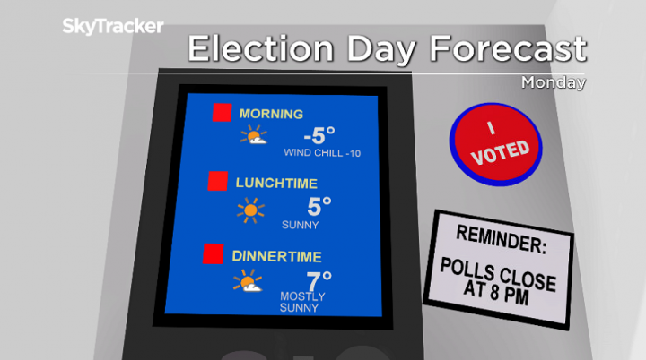 minus-double-digit-morning-wind-chills-return-for-election-day-monday-e1571419772664