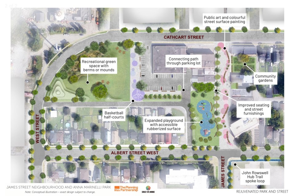 Conceptual draft design for the James Street neighbourhood and Anna Marinelli Park. Vacant green space being eyed for a possible tobogganing hill is at the upper left. FInal design is subject to change
