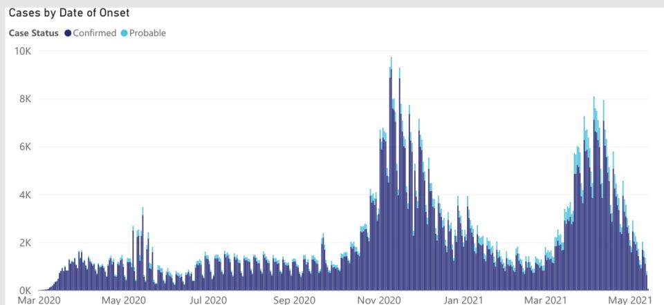 michigan-covid-data-daily-cases