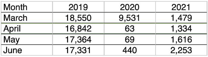 2021-07-12 passenger traffic