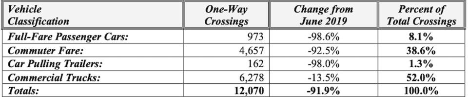 2020-08-03 bridge traffic