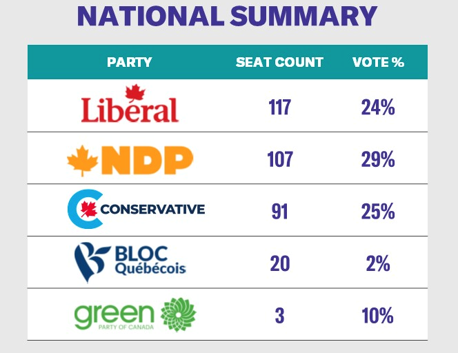 Student Vote CanadaNational results
