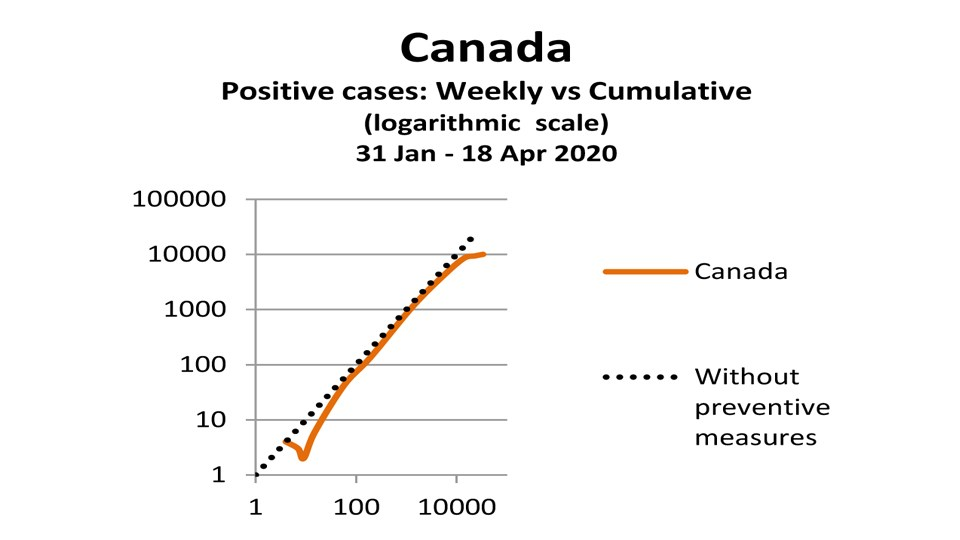 Graphing Covid 19 Retired Sudbury Geneticist Shows Why There S Room For Optimism Sudbury Com