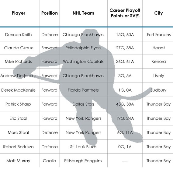 Which northerners are in the NHL playoffs? Check out this handy chart! Supplied by Mike Commito
