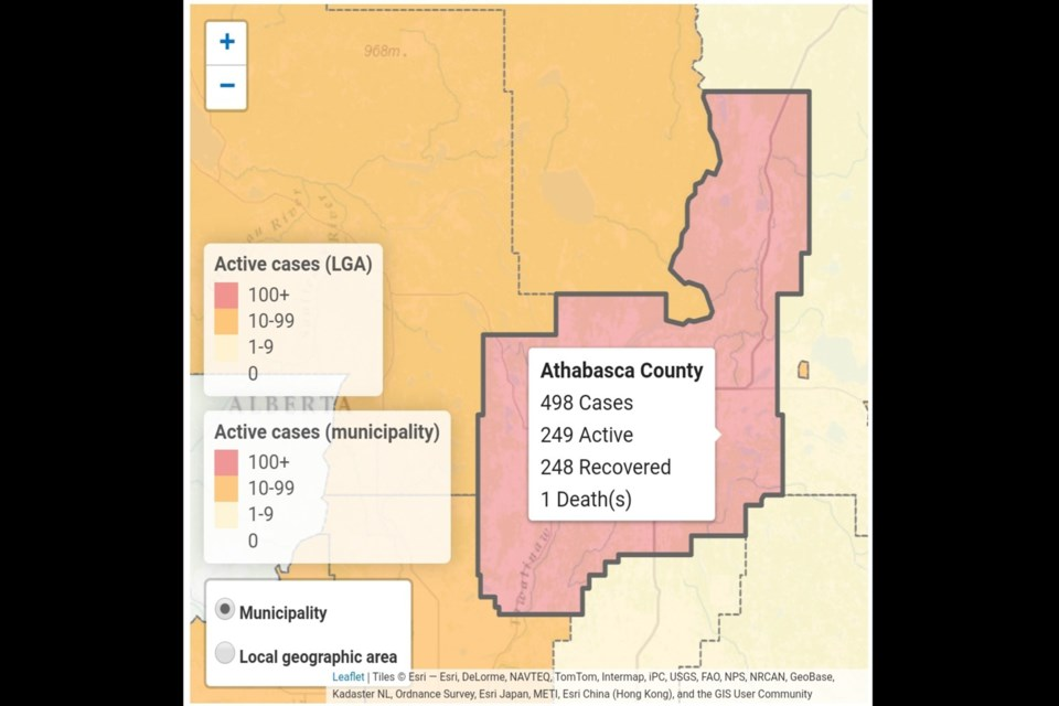 There are now 249 active cases of COVID-19 in the Athabasca region.
