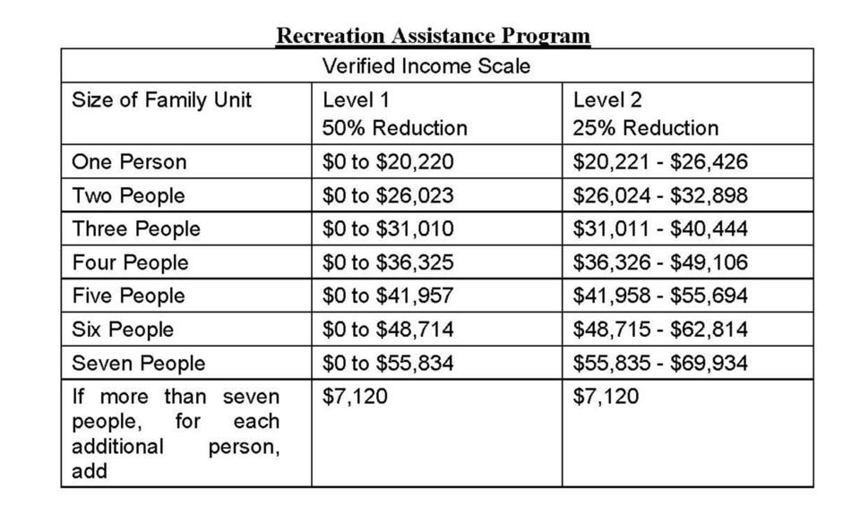 WES - new rec assistance program