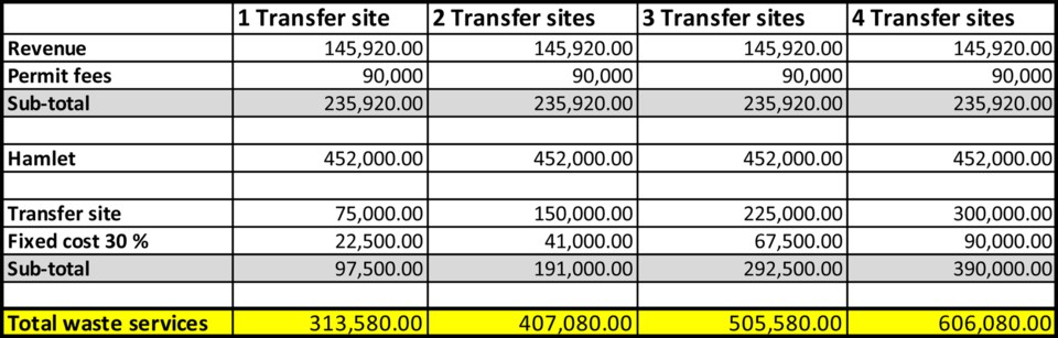 WES (web) Transfer site costs