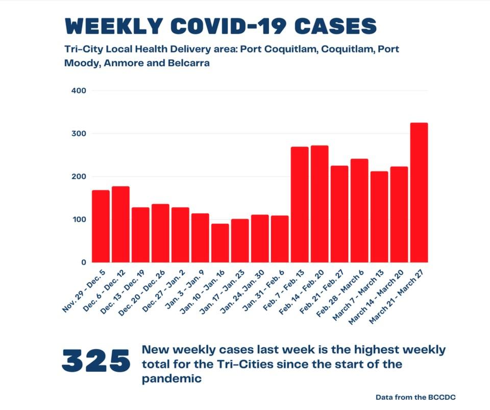 COVID-19 weekly numbers
