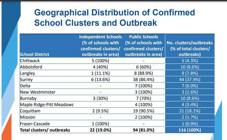 Data from a recent study by Fraser Health show the distribution of COVID-19 cases in schools.
