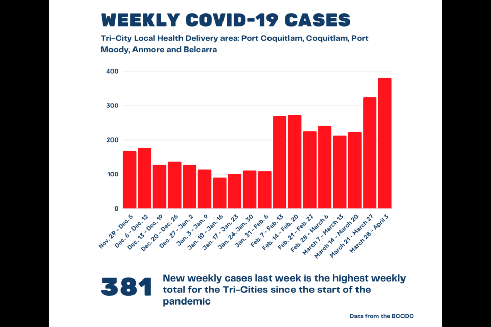 New weekly COVID-19 cases across Port Moody, Coquitlam and Port Coquitlam rose to 381 last week, the highest weekly total since the start of the pandemic.