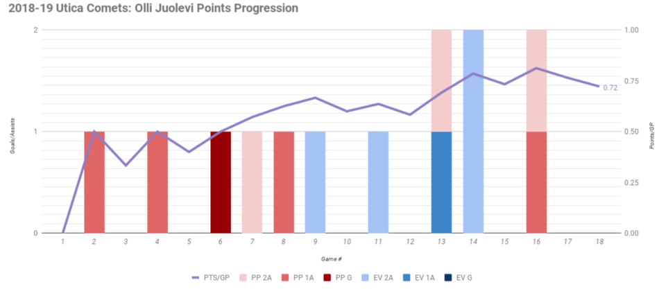 2018-19 Olli Juolevi points progression