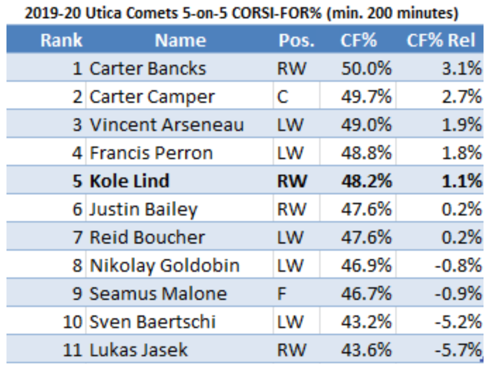 2019-20 Utica Comets 5v5 corsi
