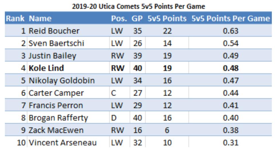 2019-20 Utica Comets 5v5 points per game