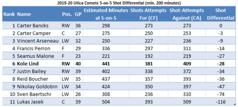 2019-20 Utica Comets shot differential