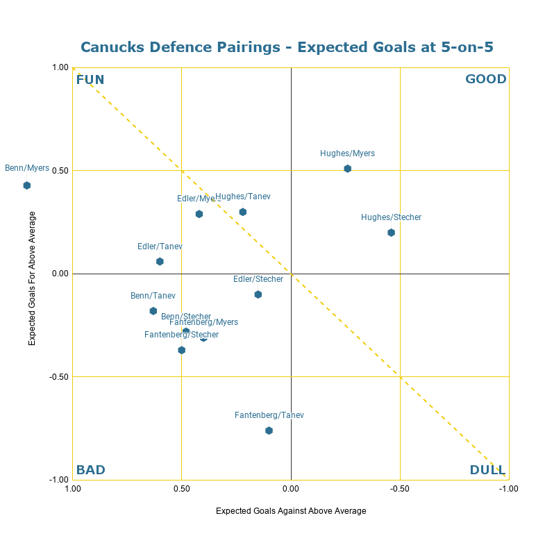 Canucks Defence Pairings - Expected Goals at 5-on-5