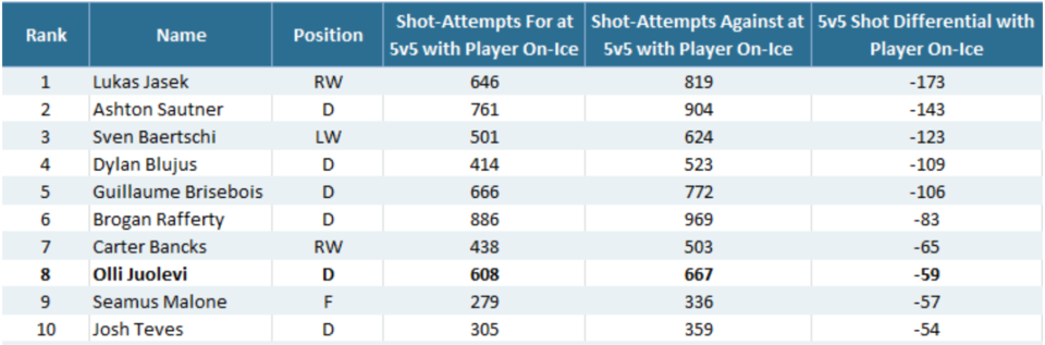Comets 5v5 shot attempt differential