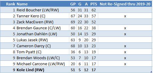 Comets-2018-19-leading-scorers