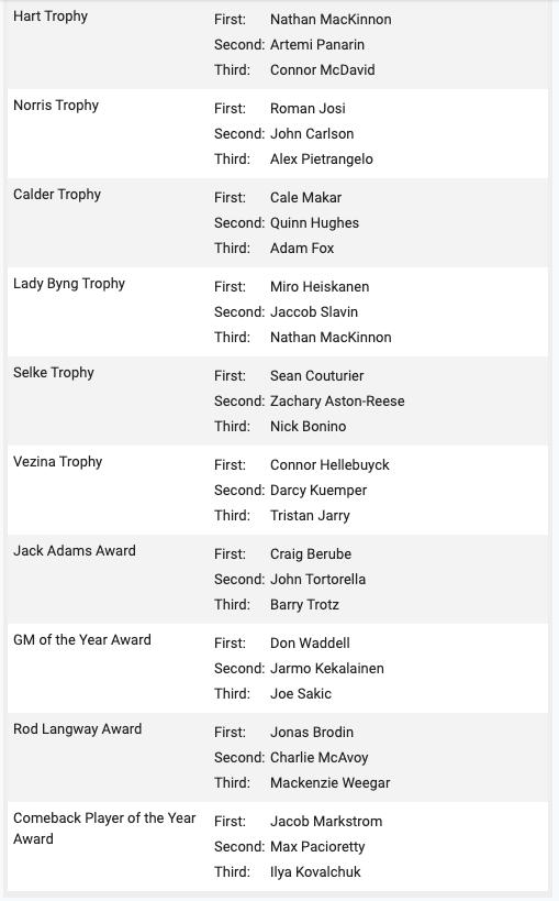 daniel-wagner-phwa-midseason-awards