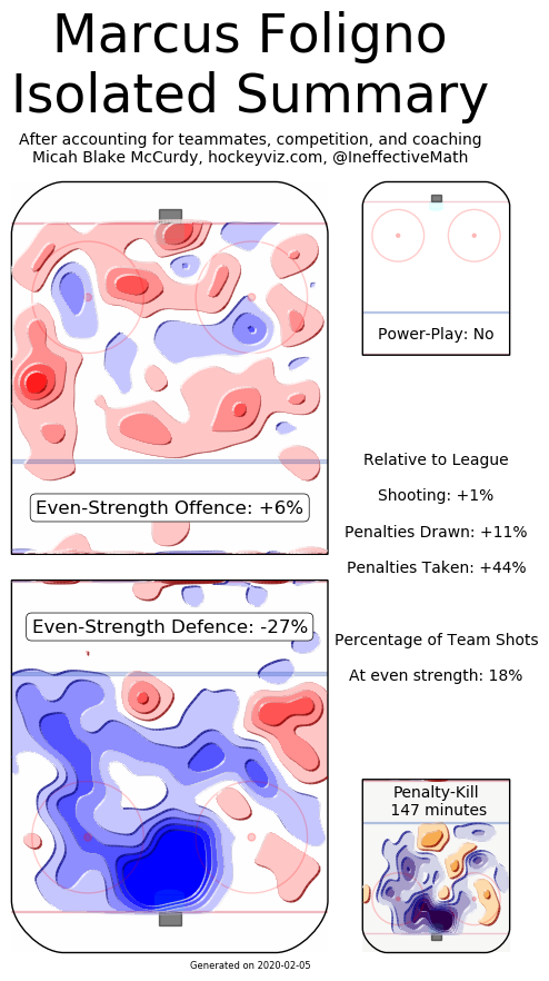 foligno-heatmap
