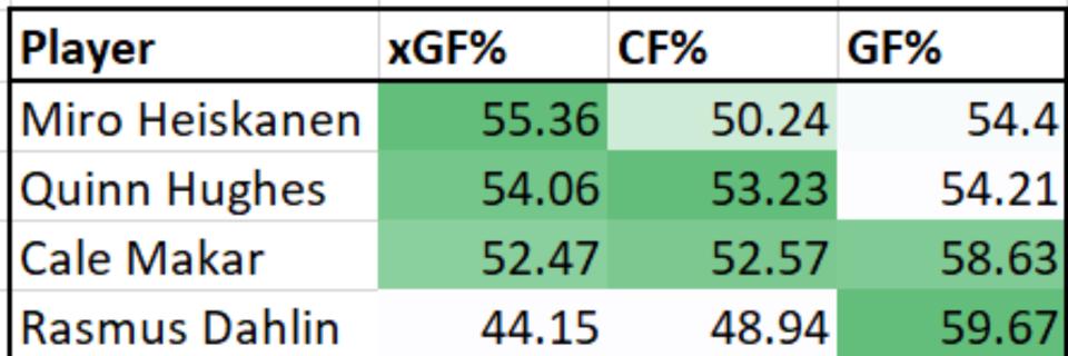 Hughes vs young NHL D