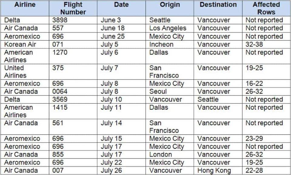 2020-07-29 International Flights
