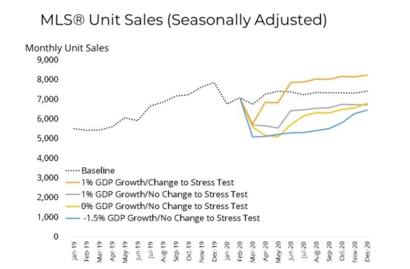 bcrea-march-2020-home-sales-forecast-covid-recession