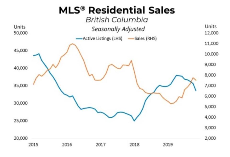 bcrea-nov-2019-sales-listings-graph