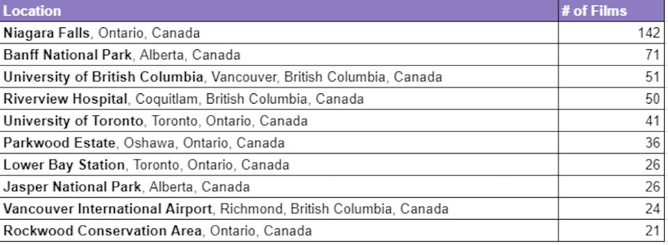 canada-most-filmed-locations.jpg