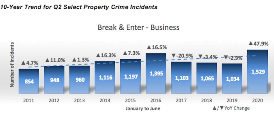 VPD stats
