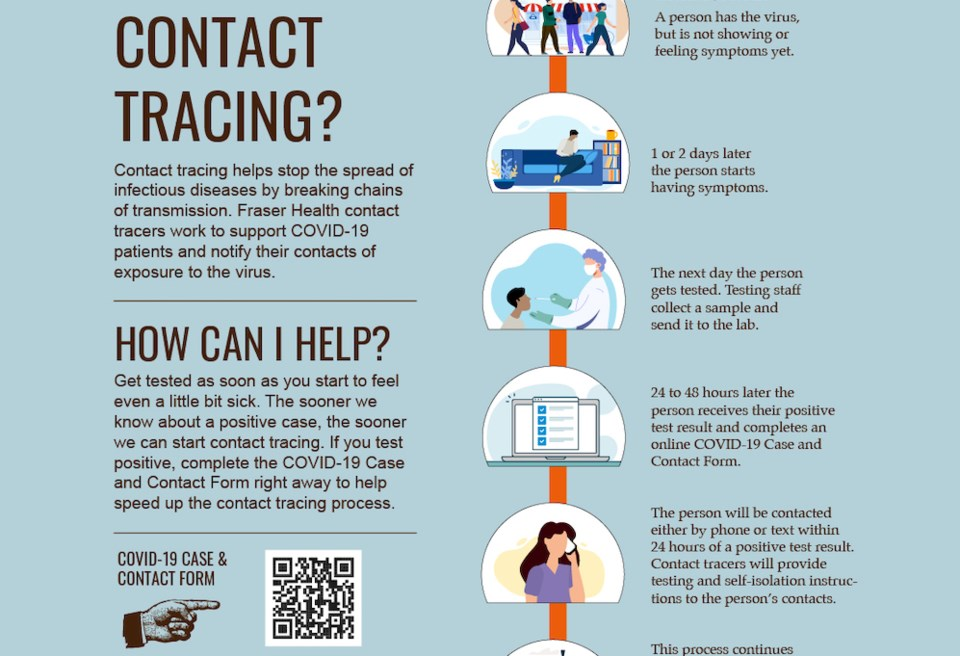 contact-tracing-fraser-health