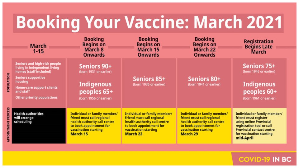 coronavirus-booking-vaccine-fraser-health