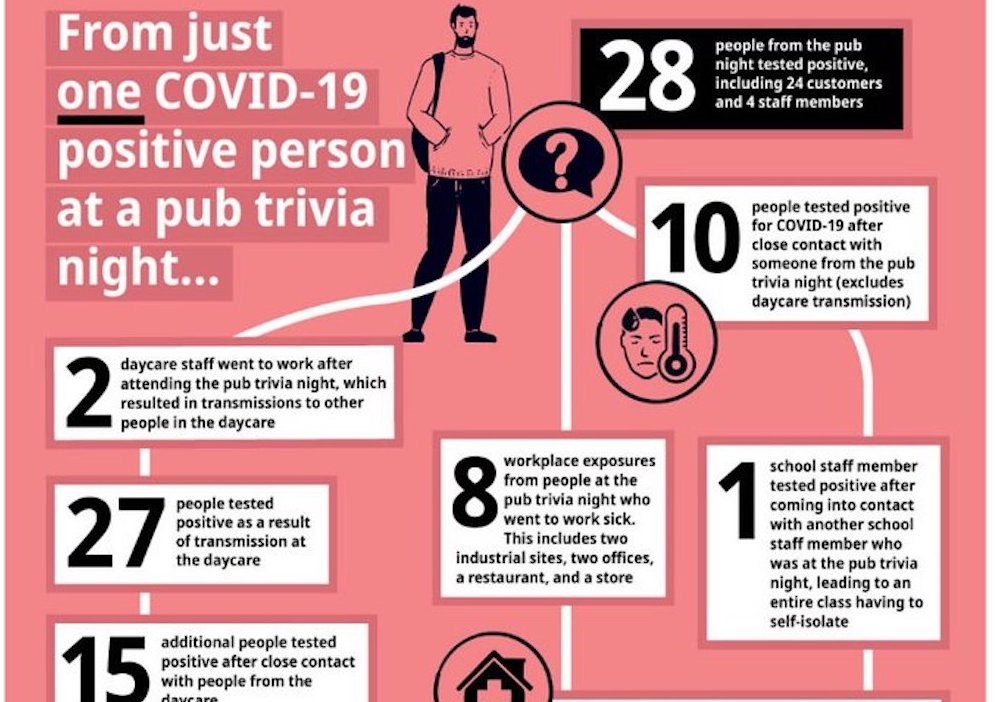 Here is how fast COVID-19 can spread after a pub trivia night in B.C. (INFOGRAPHICS)