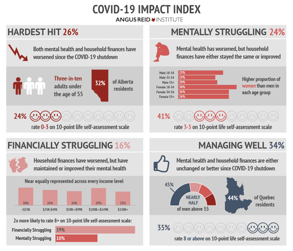 covid-mental-health-and-finance-index