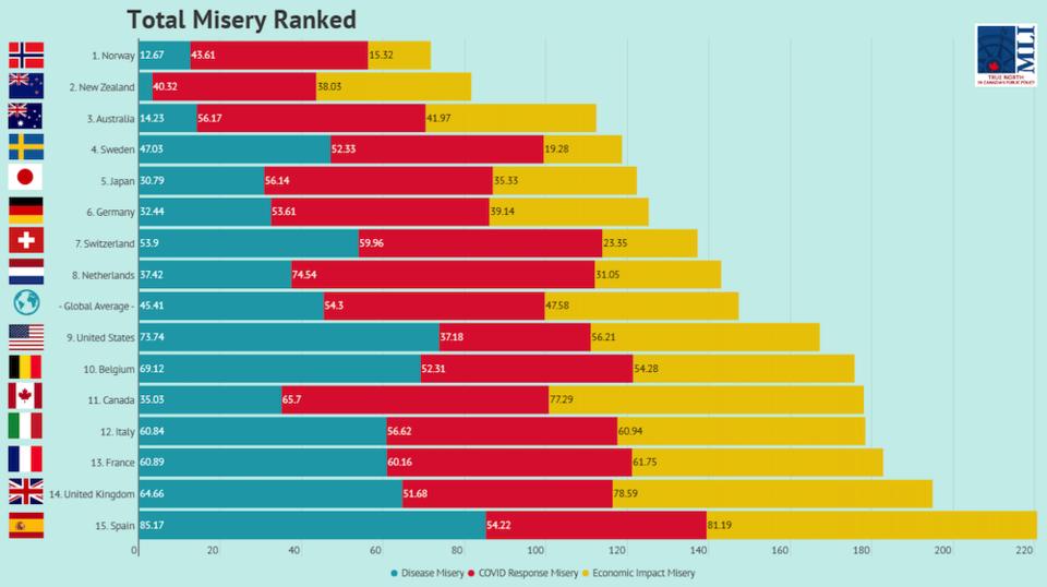 misery-index