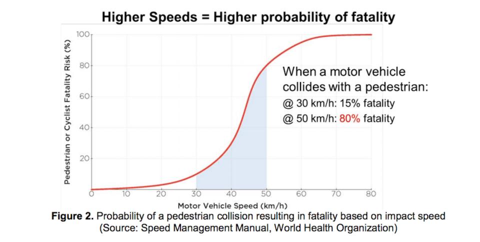 higher-speeds-no-bueno.jpg