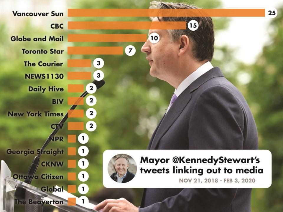 kennedy-stewart-tweets