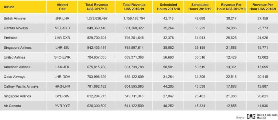 latest-top-ten-highest-revenue-routes-by-airline-april-2018-march-2019