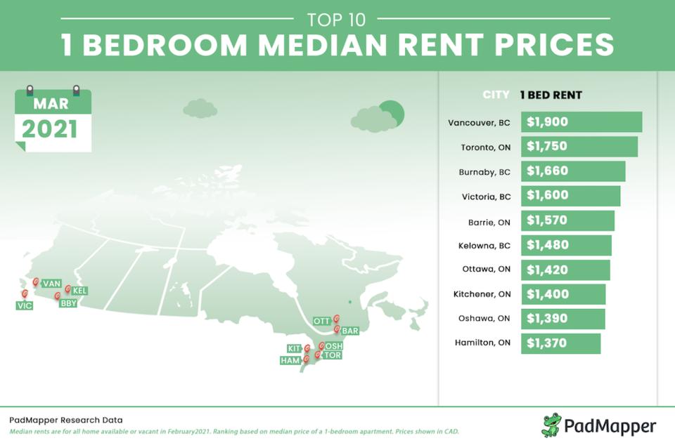 median-rent-prices