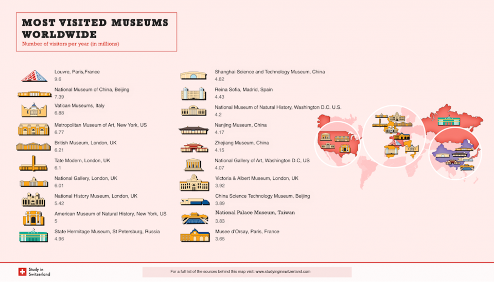 most-visited-museums
