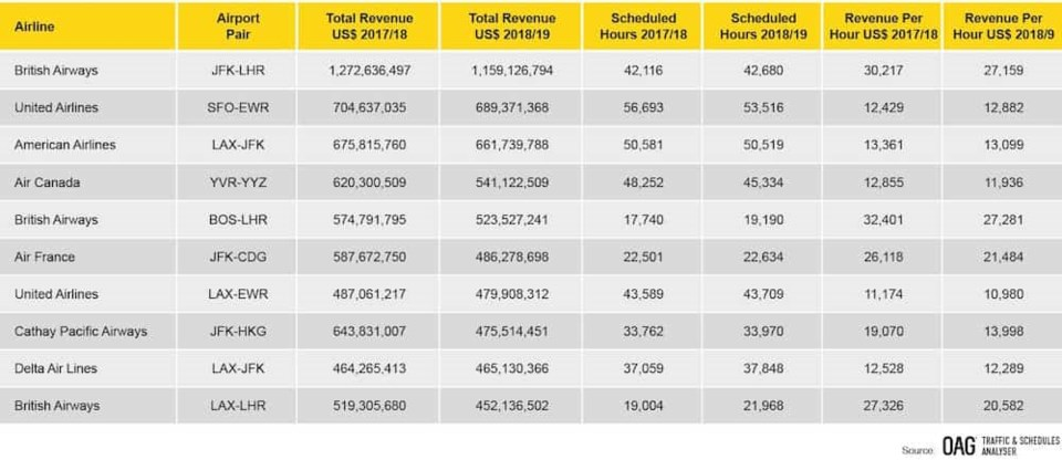 new-north-america-top-ten-highest-revenue-routes-by-airline-april-2018-march-2019
