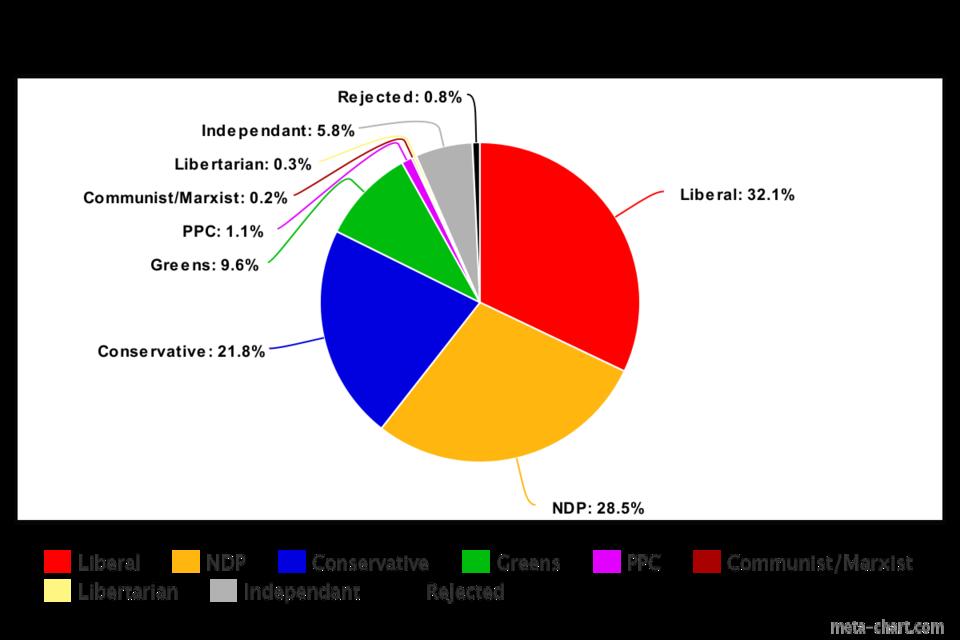 VancouverFederalElection2019