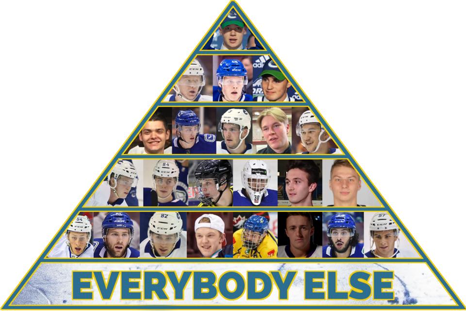 2020-21-prospect-pyramid-tier6