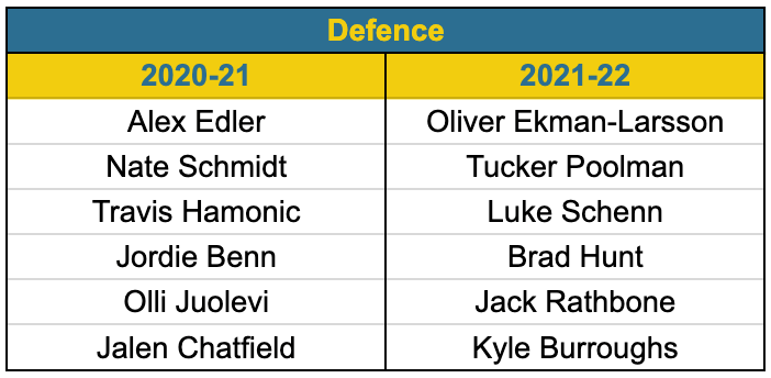 2020 vs 2021: Canucks defence