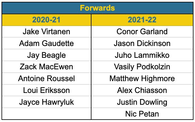 2020 vs 2021 Canucks forwards