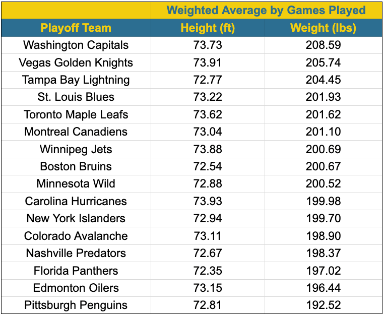 2021 nhl playoffs height and weight