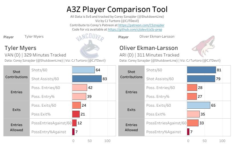 A3Z: Myers vs Ekman-Larsson