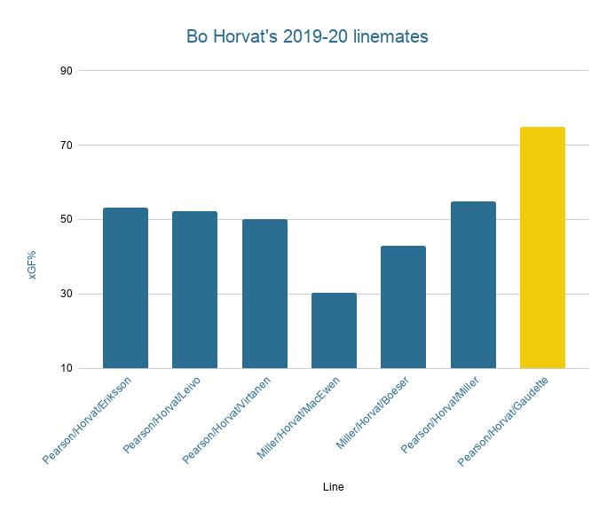 Bo Horvat's Linemen 2019-20